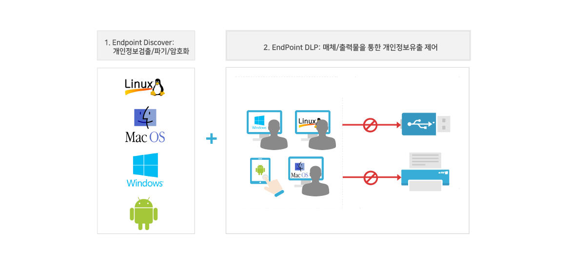 Endpoint DLP(Data Loss Prevention) 프라이버시아이